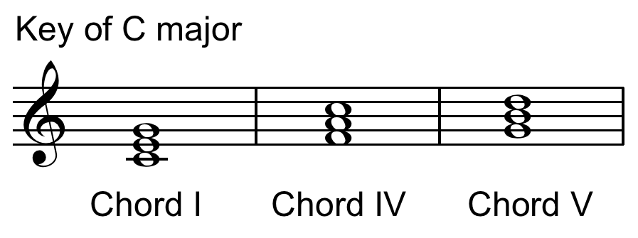 Chord Progression I Iv V My Music Online